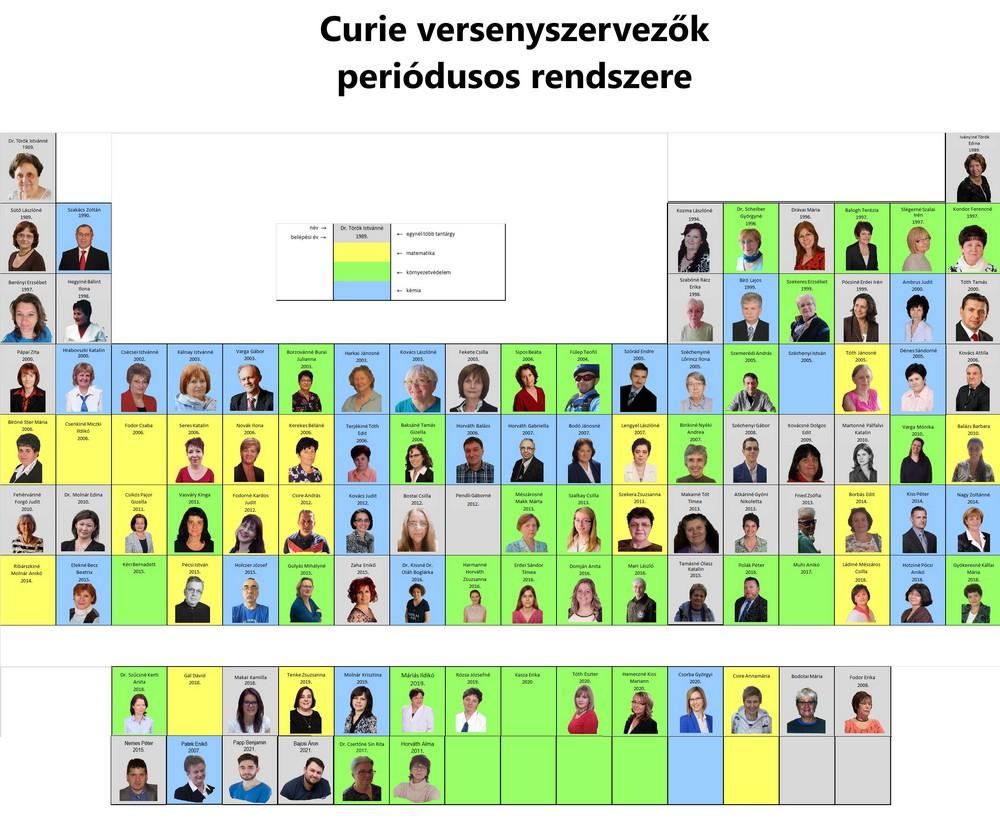 Curie versenyszervezők periódusos rendszere